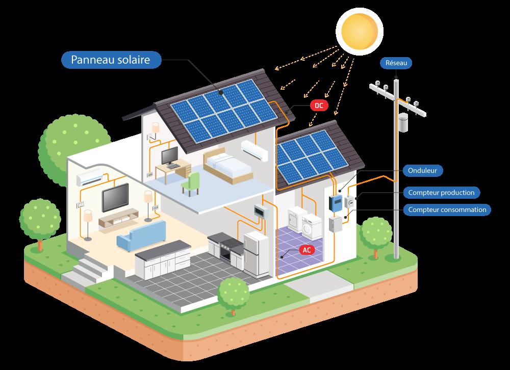 Schema panneaux solaires
